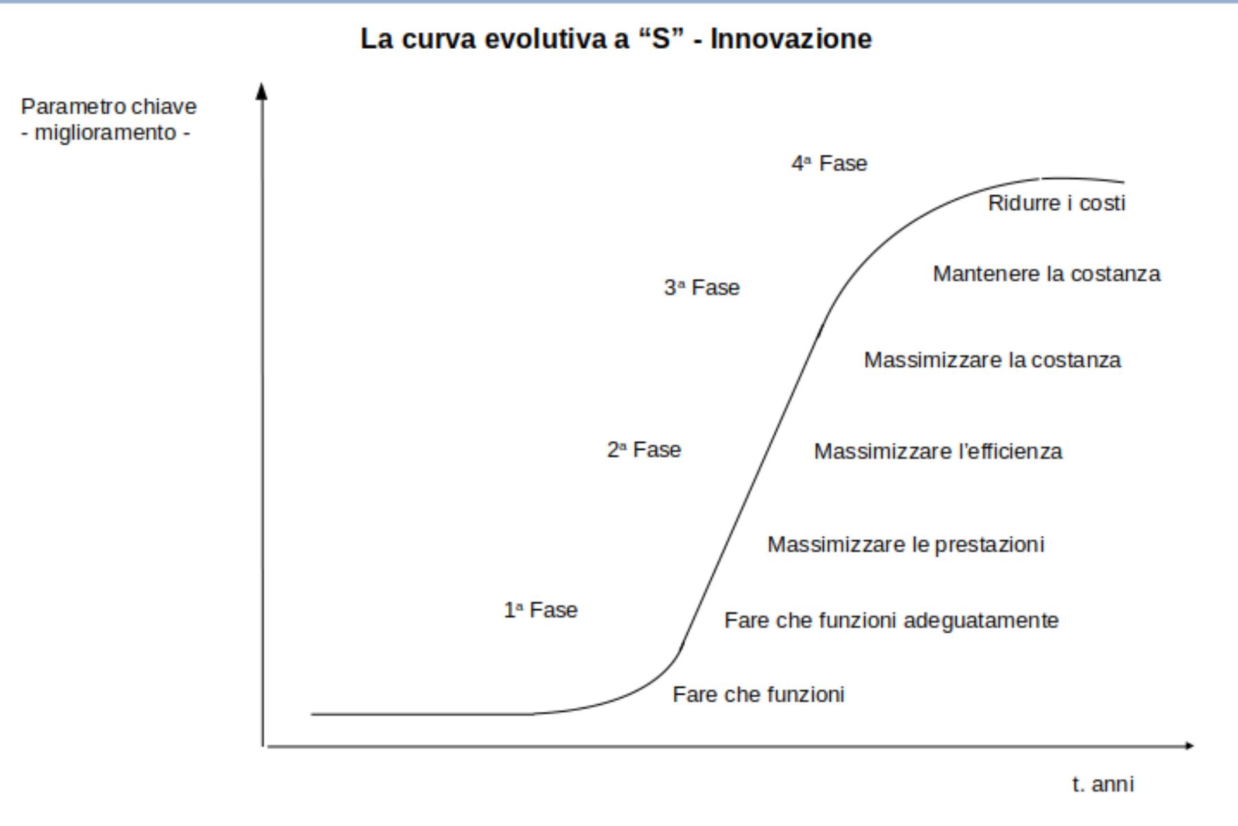 Evoluzione di un sistema ingegneristico lungo una curva a Esse