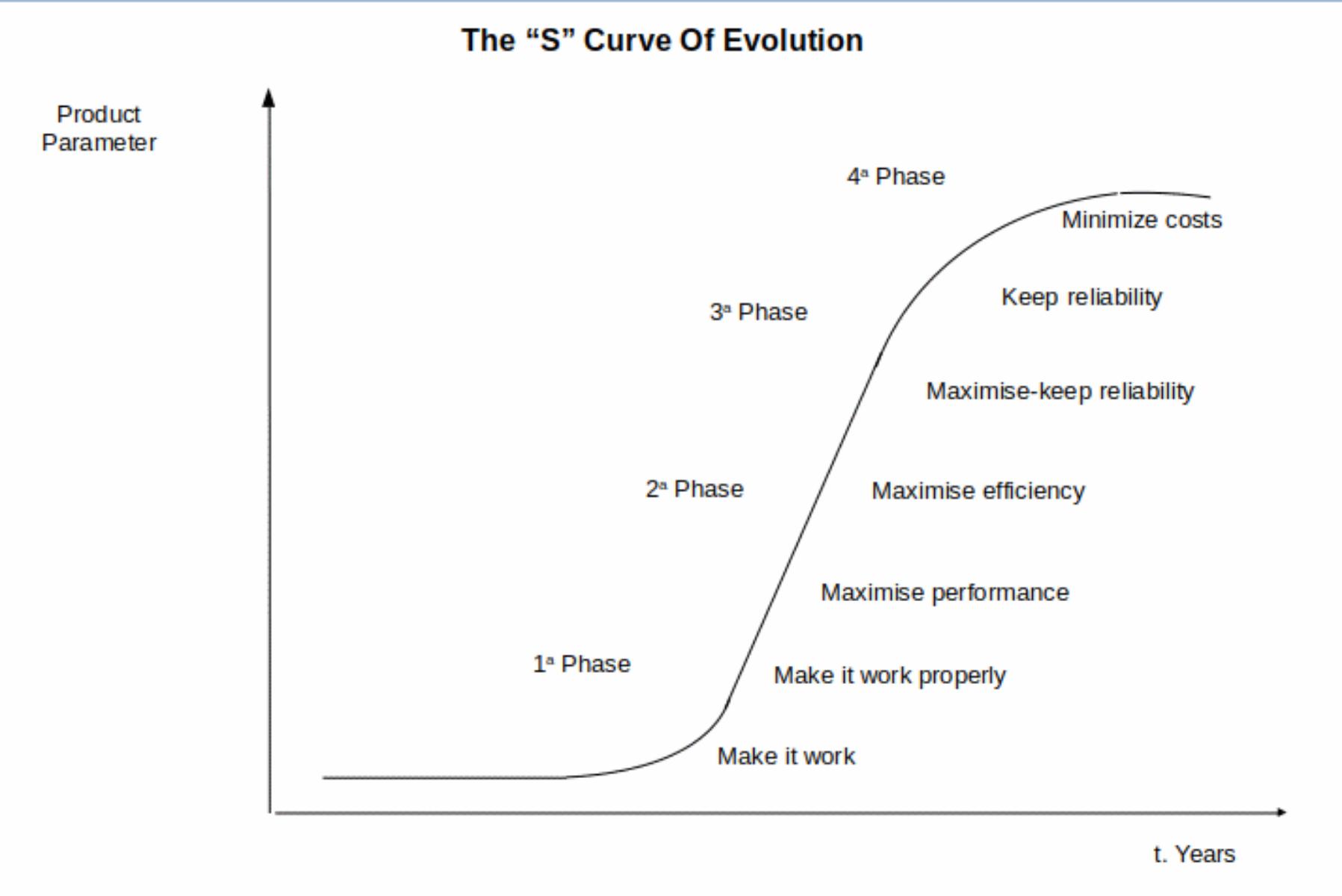 S Curve of evolution