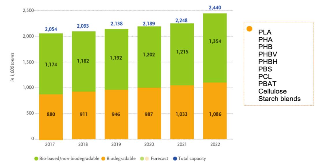 Previsione Andamento Capacità Produttive Globali di Bioplastiche 2017-2022