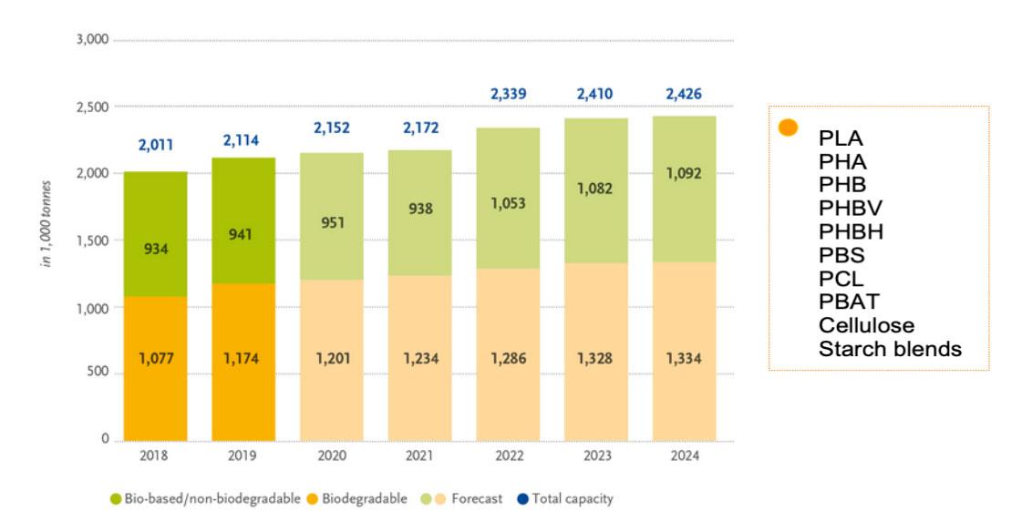Previsione Andamento Capacità Produttive Globali di Bioplastiche nel 2018-2024