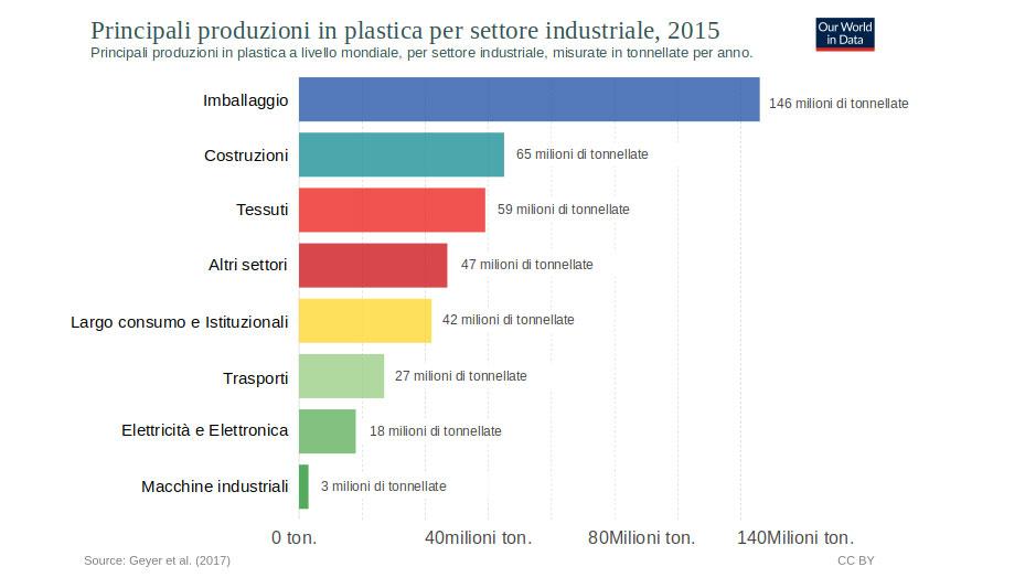 Produzione plastiche per settore 2015