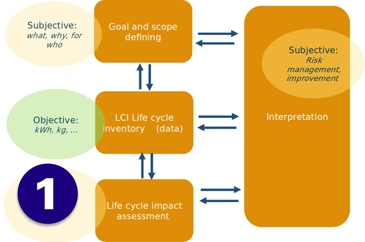 LCA: HOW TO TRACK IF YOU OR YOUR SUPPLIERS ARE HEADING TOWARDS SUSTAINABLE BUSINESS?