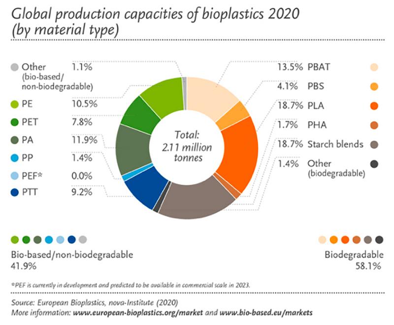 produzione globale bioplastiche per tipologia di materiale