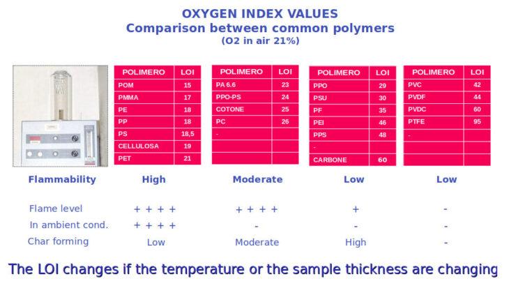Oxygen index
