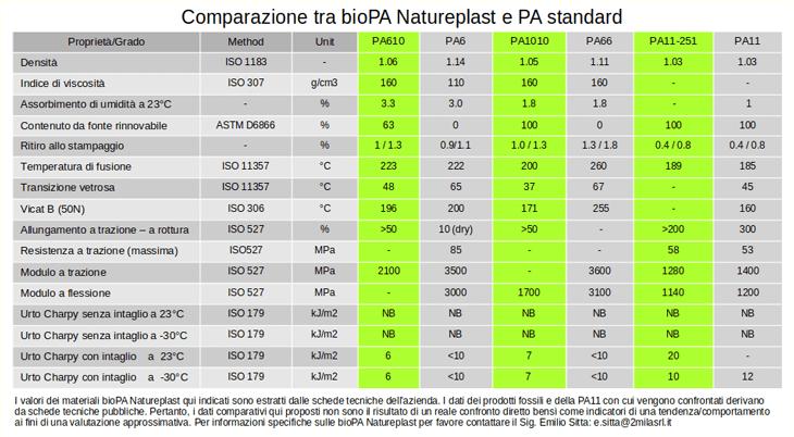 caratteristiche tecniche principali dei nuovi bioPA Natureplast