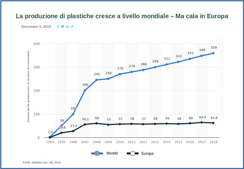 Produzione plastiche
