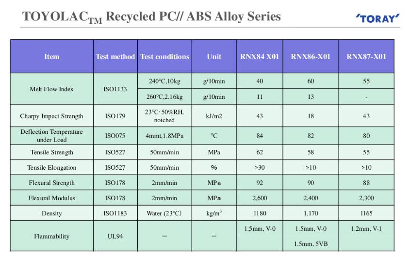 Toray-PC-ABS