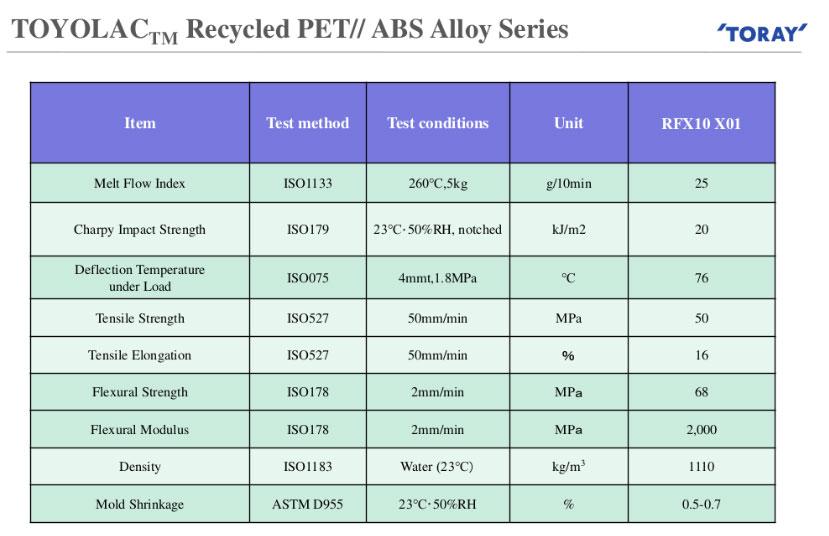 Toray-PET-ABS